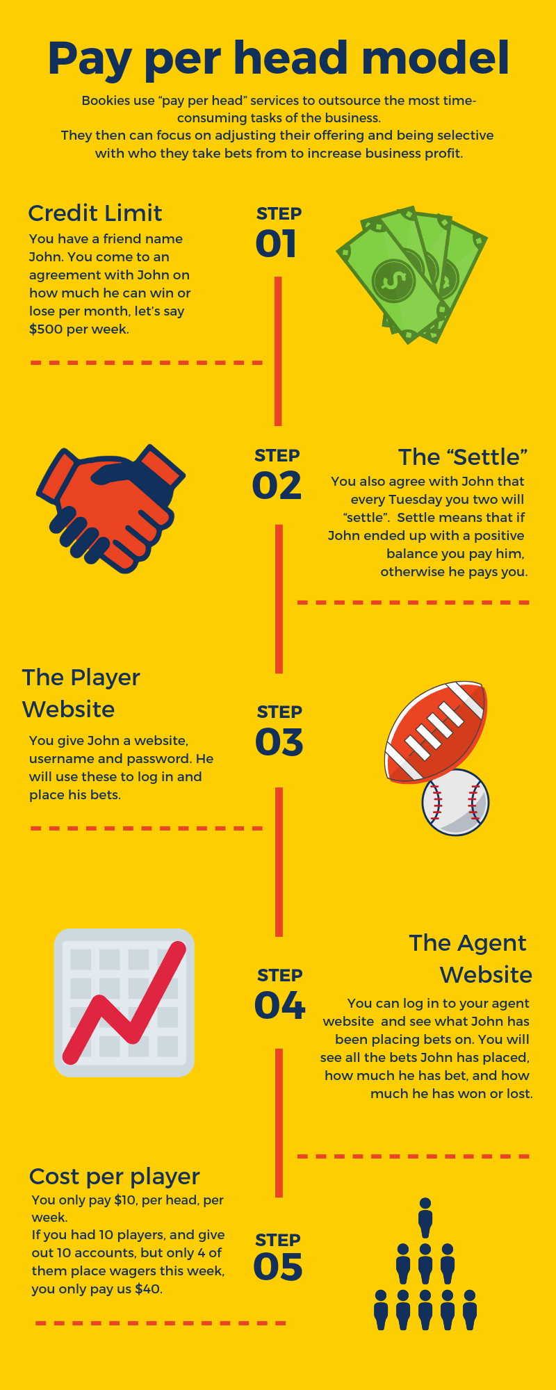 [Infographic] How to be a bookie using pay per head services